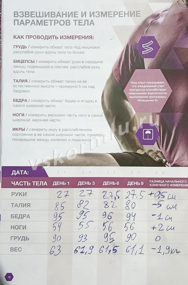 Измерения объемов и веса. Разница между первым и последним днем программы очищения организма при ГВ